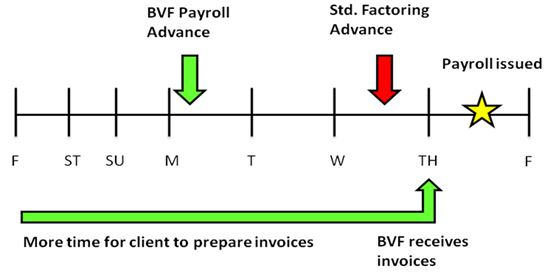 Payroll Advance for Staffing Companies