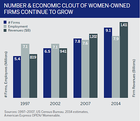 Growth of women owned businesses