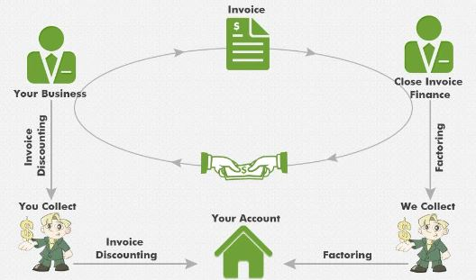 Invoice Factoring Infographic
