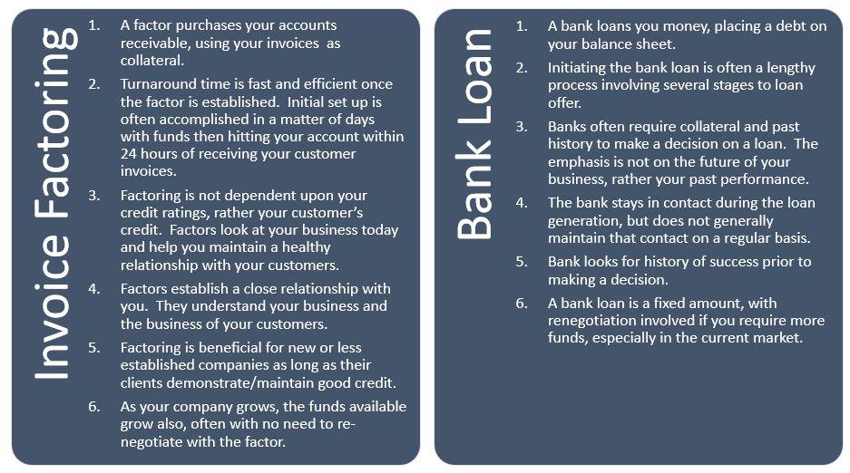 Invoice factoring vs bank loan
