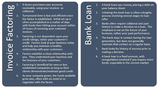Invoice factoring vs bank loan
