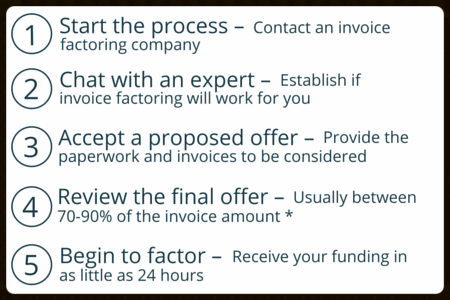 How to qualify for invoice factoring