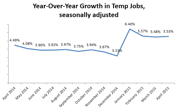 Growth in temporary jobs