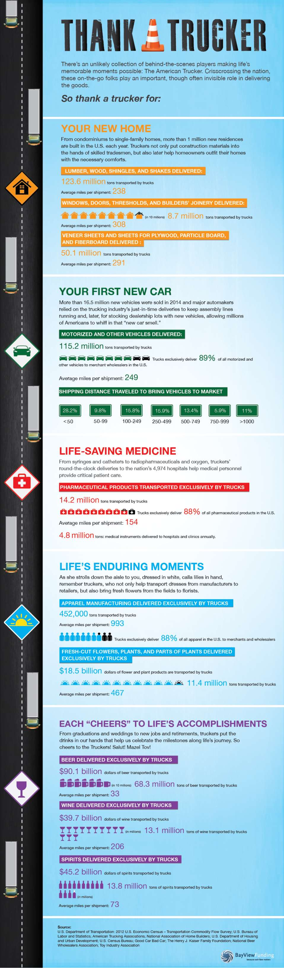 Thank a Trucker Infographic