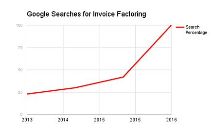Google search percentages for invoice factoring by year