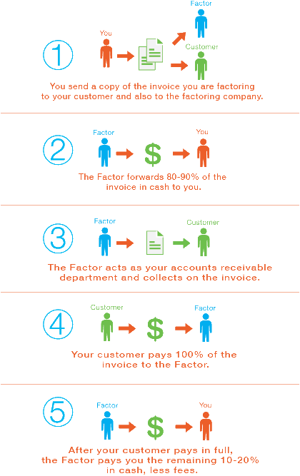 How Invoice Factoring works