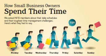 How business owners spend time